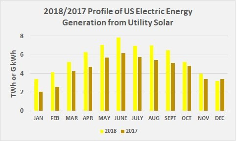 2018 & 2017 Profile of US Electric Energy Generation from Utility Solar