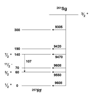Isotopes of seaborgium - Wikipedia