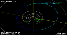 65001 Teodorescu Orbit Diagram.png