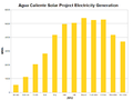 Agua Caliente Solar Project Electricity Generation-2012.png