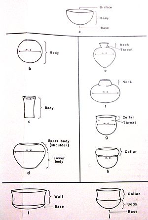 Mycenaean pottery - Anatomy of a typical Mycenaean vessel