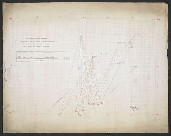 600px anglo congolese boundary commission. diagram of positions%2c heights%2c %26c of group of volcanoes. %28woos 14 4%29