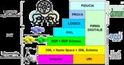 Architettura web semantico.png