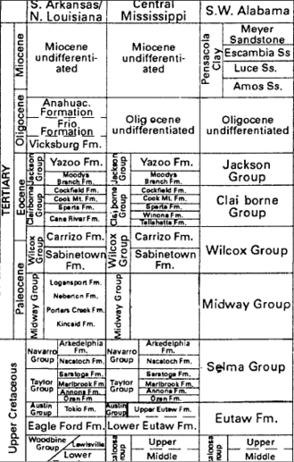 Tuscaloosa Formation - Stratigraphic column for the Tuscaloosa (below the Eutaw)