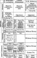Arkansas, Louisiana, Mississippian and Alabama stratigraphic column.png