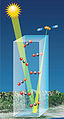 Artist rendition of the CO2 column that OCO-2 will see.jpg