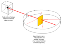 Atombau - Rutherfordscher Streuversuch.png