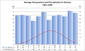 Average Temp and Precipitation Geneva.png
