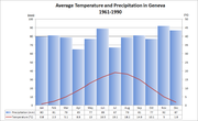 Average Temp and Precipitation Geneva