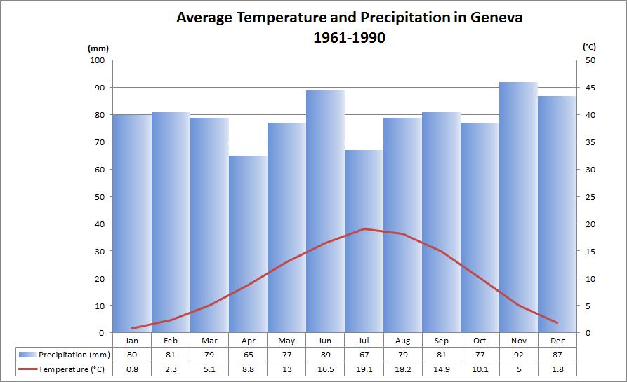 Average Temp and Precipitation Geneva
