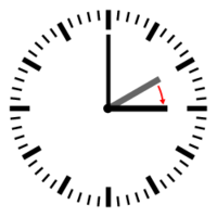 Diagram of a clock showing a transition from 2:00 to 3:00.
