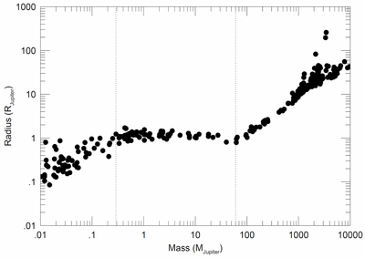 Brown dwarfs mass-radius log-log plot
