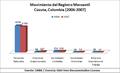 Cúcuta, Colombia - Registro Mercantil 2006-2007.png