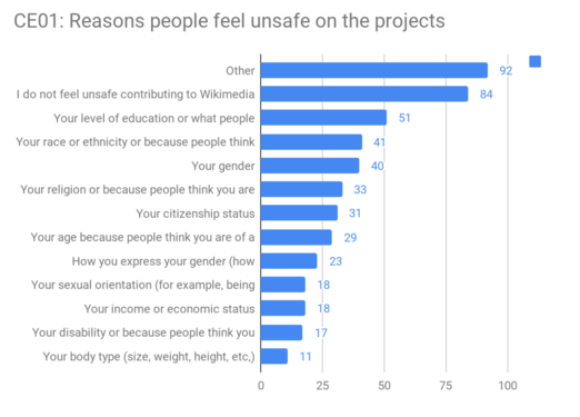CE01 - Reasons people feel unsafe on the projects.png