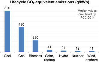 Life-cycle greenhouse gas emissions of electricity supply technologies, median values calculated by IPCC CO2 Emissions from Electricity Production IPCC.png