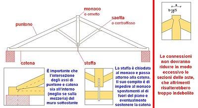 Capriata wikipedia for Tettoia inclinata del tetto