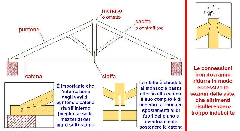 File capriata all 39 wikimedia commons for Particolari costruttivi capriata in legno