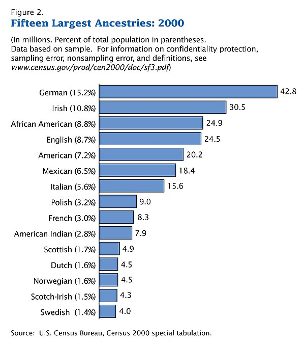 ethnic minorities in the usa In the united states, 39 percent of african-american children and adolescents and 33 percent of latino children and adolescents are living in poverty, which is more than double the 14 percent poverty rate for racial and ethnic minorities have worse overall health than that of white americans.