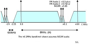 CCIR System H - Channel spacing for CCIR television System H (UHF Bands) The separation between the audio and video carriers is 5.5 MHz.