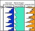Climate.Indicators.0.5.MYr-1.jpg
