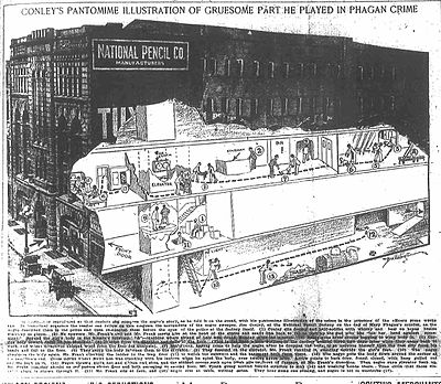 "A cutaway drawing in a magazine depicts the first three floors of the National Pencil Company manufacturing plant. A caption above says ""Conley's Pantomime Illustration of Gruesome Part He Played in Phagan Crime"". Multiple events are shown taking place throughout the factory, each with a number next to them. A paragraph below the drawing references these numbers in describing events were and when they happened."
