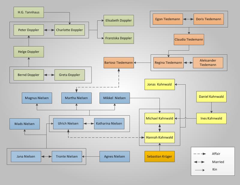 Mapa de famílias em Dark