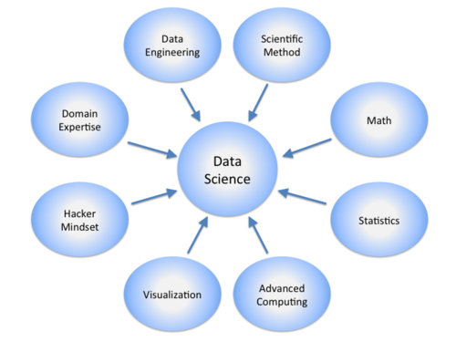 data science  an introduction  a mash-up of disciplines
