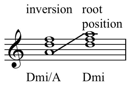 Determining chord root from inversion