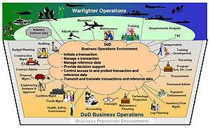 DoD Electronic Commerce Concept of Operations ...
