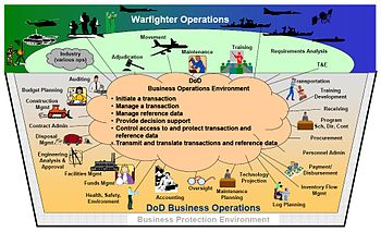 English: DoD Electronic Commerce Concept of Op...