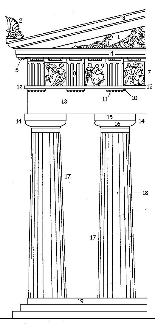 Parts of an Ancient Greek temple of the Doric Order: 1. Tympanum, 2. Acroterium, 3. Sima 4. Cornice 5. Mutules 7. Frieze 8. Triglyph 9. Metope 10. Regula 11. Gutta 12. Taenia 13. Architrave 14. Capital 15. Abacus 16. Echinus 17. Column 18. Fluting 19. Stylobate Doric.JPG