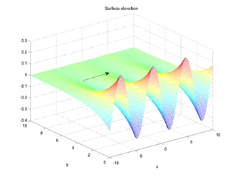 Edge wave - Example of the surface elevation of a progressive edge wave