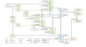 Princess Yoshiko (Kōkaku) - Genealogical chart for Empress Yoshikō.