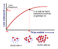 Enzyme concentration ku.png