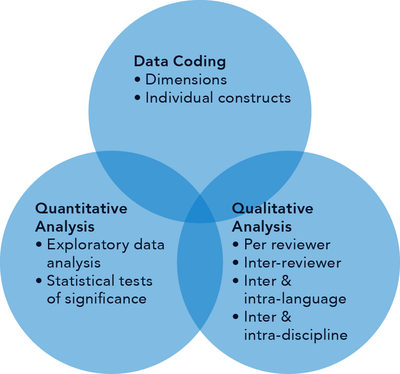 coding qualitative data example pdf