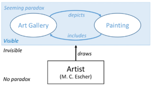 Print Gallery (M. C. Escher) - Diagram of the apparent paradox embodied in M. C. Escher's 1956 lithograph Print Gallery, as discussed by Douglas Hofstadter in his 1980 book Gödel, Escher, Bach