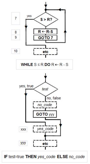 Algorithm - Image: Euclid's algorithm structured blocks 1
