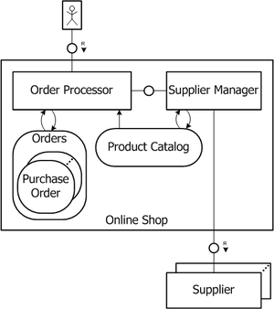 Fundamental modeling concepts - Example of FMC Compositional Structure Diagram