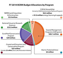 agency docs ocrm regs coastal program