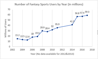 Fantasy sport - Fantasy Sports User Growth