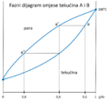 Fazni dijagram2.png