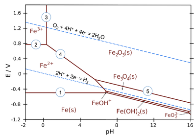 Introduction to inorganic chemistryredox stability and redox pourbaix diagram for iron at ionic concentrations of 10 mm ccuart Image collections
