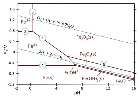 Frost Diagram For Chromium Under Acidic Condition - Wiring