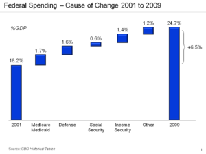 History of the United States public debt - Causes of change in Federal spending as % GDP 2001–2009 from CBO Data