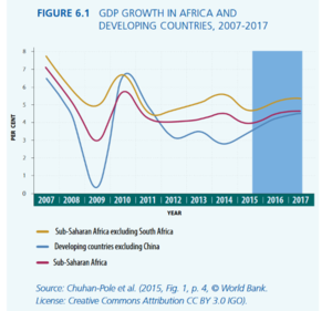 Water in Africa - GDP Growth in Africa and Developing Countries, 2007 -2017