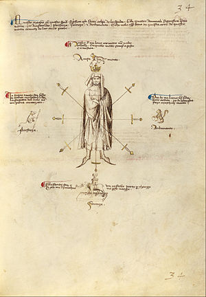 Getty Ms. Ludwig XV 13 32r - Fiore dei Liberi - Aiming Points on the Body - Google Art Project (6885519).jpg