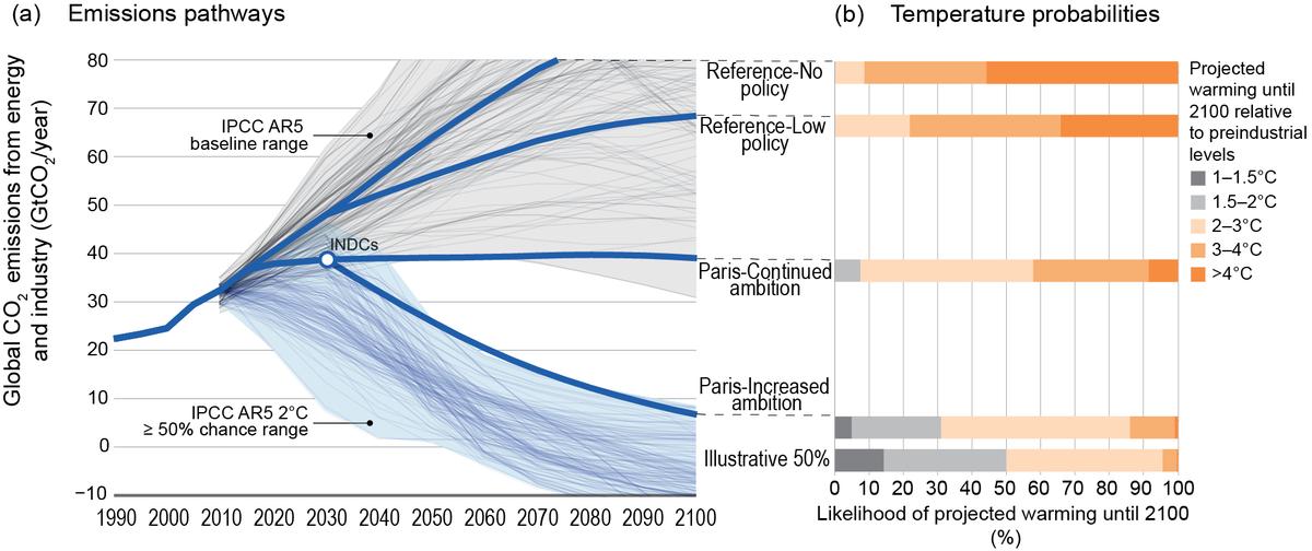 Climate change mitigation scenarios - Wikipedia
