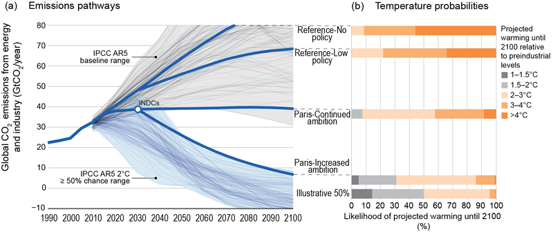 Global CO2 emissions and probabilistic temperature outcomes of Paris Global CO2 emissions and probabilistic temperature outcomes of Paris.png