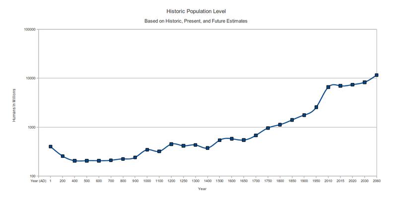 Talk Population Growth Wikipedia