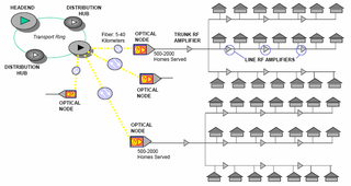 320px HFC_Network_Diagram file hfc network diagram png wikimedia commons